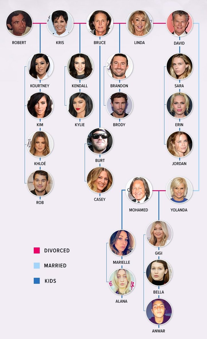 Kardashian family connection to other famous families